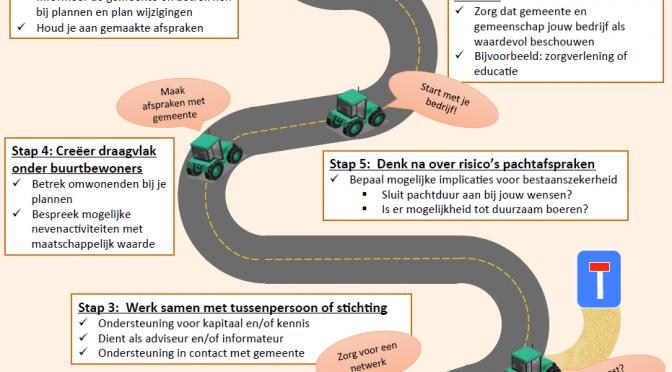 De weg naar duurzame pachtafspraken tussen boer en gemeente